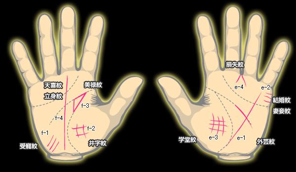中国の古典的手相術で注目すべき種々相3