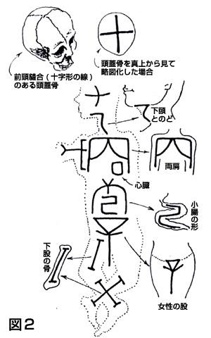 十干十二支(図2)