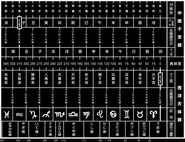 中国の干支暦法と、西洋の12星座暦法(図表)